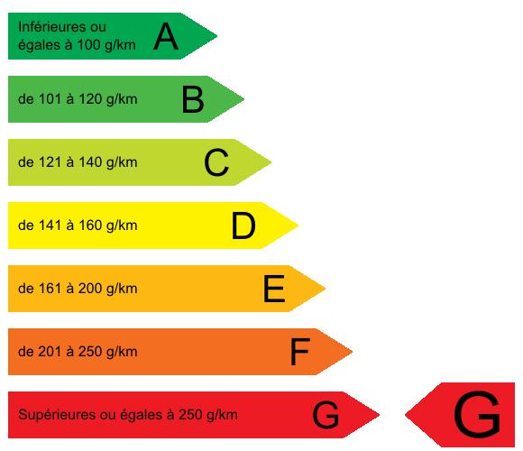 CO2 Eco Taxe